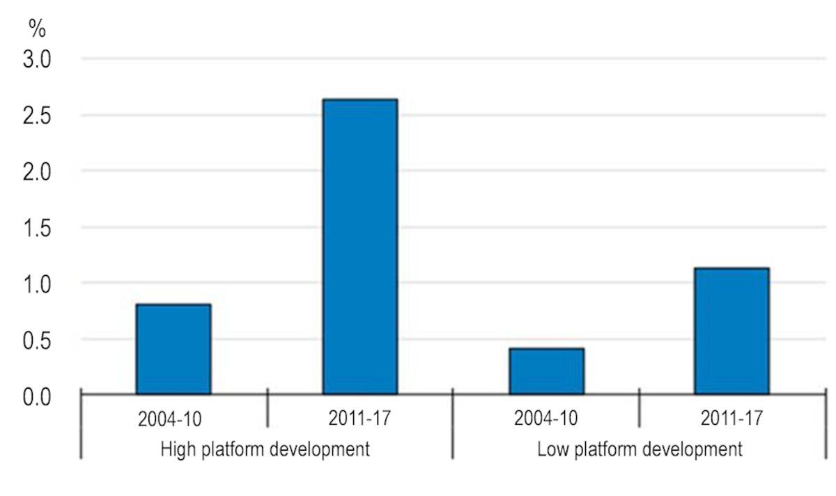 développement des PME par la numérisation