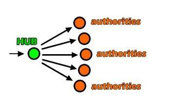 Netlinking, entités pivots et relais